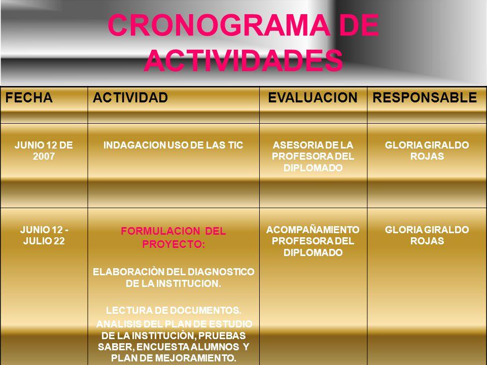 CRONOGRAMA DE ACTIVIDADES FECHAACTIVIDADEVALUACIONRESPONSABLE JUNIO 12 DE 2007 INDAGACION USO DE LAS TICASESORIA DE LA PROFESORA DEL DIPLOMADO GLORIA
