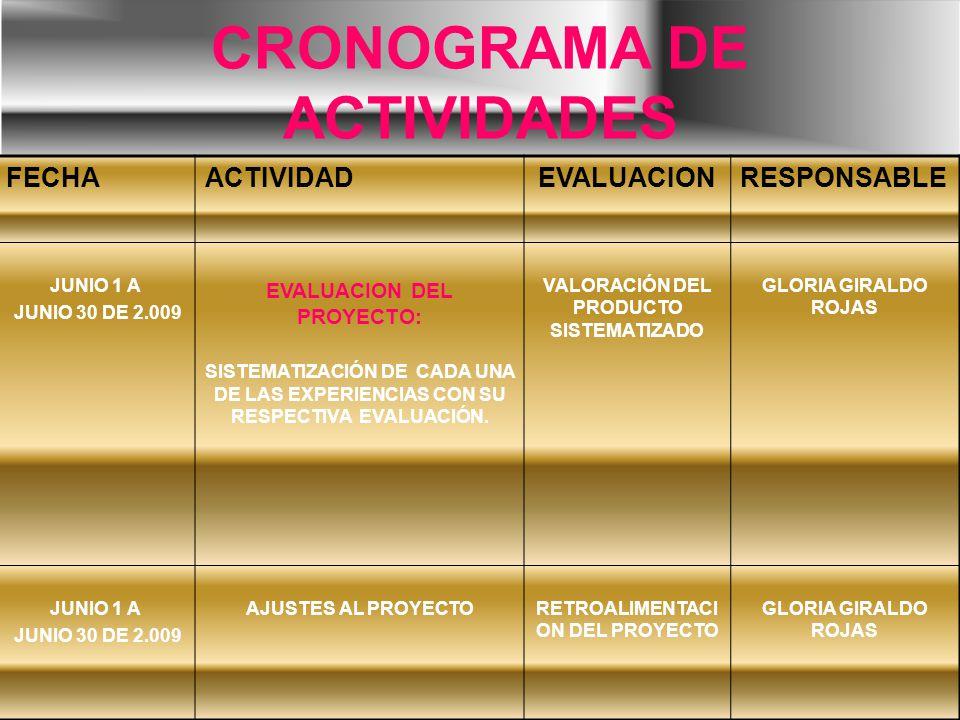 CRONOGRAMA DE ACTIVIDADES FECHAACTIVIDADEVALUACIONRESPONSABLE JUNIO 1 A JUNIO 30 DE 2.009 EVALUACION DEL PROYECTO: SISTEMATIZACIÓN DE CADA UNA DE LAS EXPERIENCIAS CON SU RESPECTIVA EVALUACIÓN.