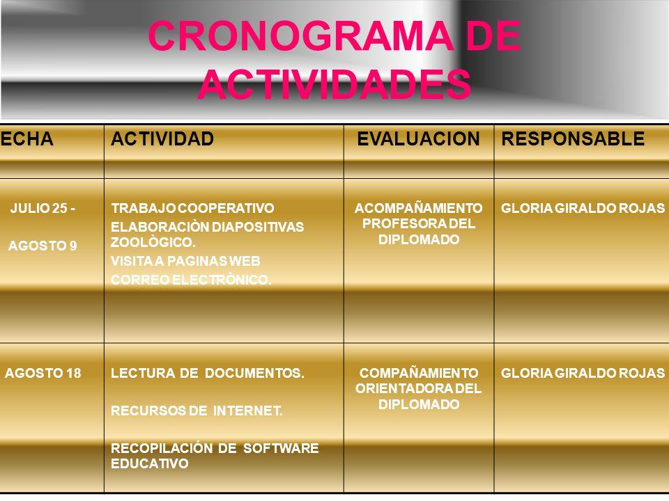 CRONOGRAMA DE ACTIVIDADES FECHAACTIVIDADEVALUACIONRESPONSABLE JULIO 25 - AGOSTO 9 TRABAJO COOPERATIVO ELABORACIÒN DIAPOSITIVAS ZOOLÒGICO. VISITA A PAG