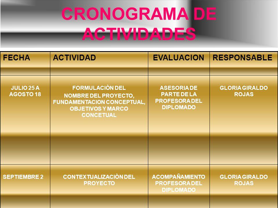 CRONOGRAMA DE ACTIVIDADES FECHAACTIVIDADEVALUACIONRESPONSABLE JULIO 25 A AGOSTO 18 FORMULACIÒN DEL NOMBRE DEL PROYECTO, FUNDAMENTACION CONCEPTUAL, OBJETIVOS Y MARCO CONCETUAL ASESORIA DE PARTE DE LA PROFESORA DEL DIPLOMADO GLORIA GIRALDO ROJAS SEPTIEMBRE 2CONTEXTUALIZACIÒN DEL PROYECTO ACOMPAÑAMIENTO PROFESORA DEL DIPLOMADO GLORIA GIRALDO ROJAS