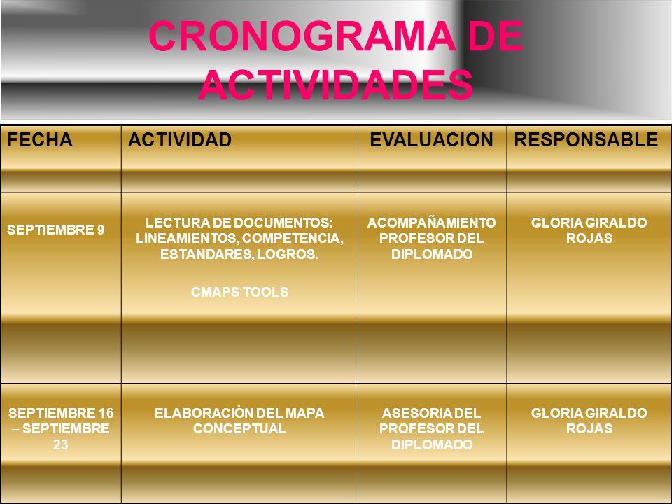 CRONOGRAMA DE ACTIVIDADES FECHAACTIVIDADEVALUACIONRESPONSABLE SEPTIEMBRE 9 LECTURA DE DOCUMENTOS: LINEAMIENTOS, COMPETENCIA, ESTANDARES, LOGROS. CMAPS