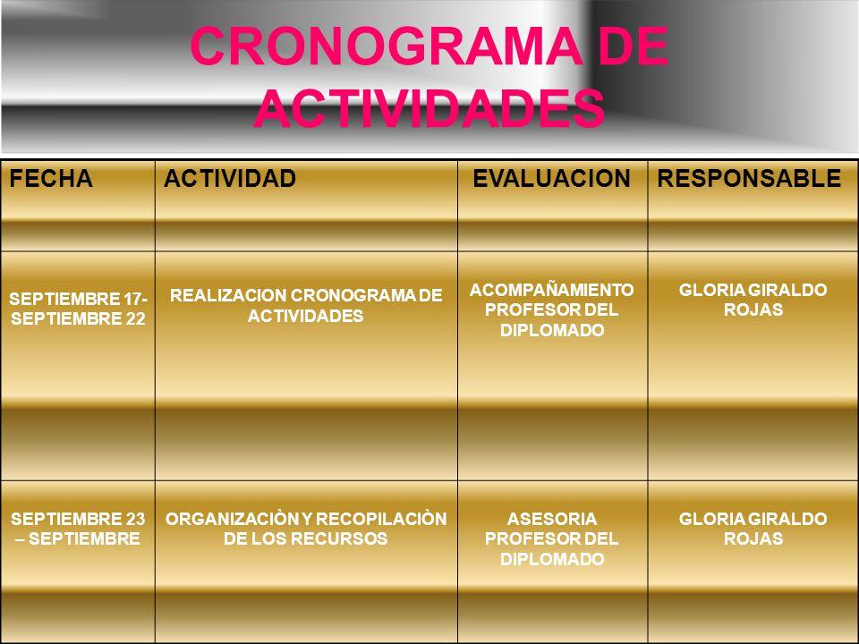 CRONOGRAMA DE ACTIVIDADES FECHAACTIVIDADEVALUACIONRESPONSABLE SEPTIEMBRE 17- SEPTIEMBRE 22 REALIZACION CRONOGRAMA DE ACTIVIDADES ACOMPAÑAMIENTO PROFESOR DEL DIPLOMADO GLORIA GIRALDO ROJAS SEPTIEMBRE 23 – SEPTIEMBRE ORGANIZACIÒN Y RECOPILACIÒN DE LOS RECURSOS ASESORIA PROFESOR DEL DIPLOMADO GLORIA GIRALDO ROJAS