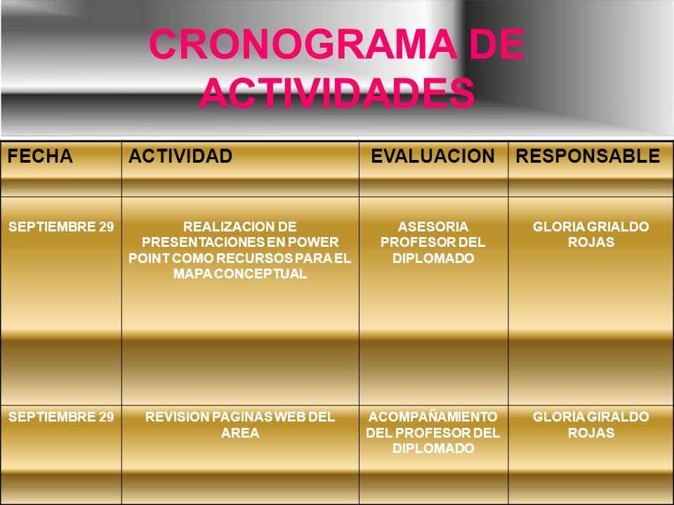 CRONOGRAMA DE ACTIVIDADES FECHAACTIVIDADEVALUACIONRESPONSABLE SEPTIEMBRE 29REALIZACION DE PRESENTACIONES EN POWER POINT COMO RECURSOS PARA EL MAPA CONCEPTUAL ASESORIA PROFESOR DEL DIPLOMADO GLORIA GRIALDO ROJAS SEPTIEMBRE 29REVISION PAGINAS WEB DEL AREA ACOMPAÑAMIENTO DEL PROFESOR DEL DIPLOMADO GLORIA GIRALDO ROJAS