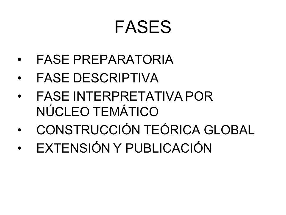 FASES FASE PREPARATORIA FASE DESCRIPTIVA FASE INTERPRETATIVA POR NÚCLEO TEMÁTICO CONSTRUCCIÓN TEÓRICA GLOBAL EXTENSIÓN Y PUBLICACIÓN