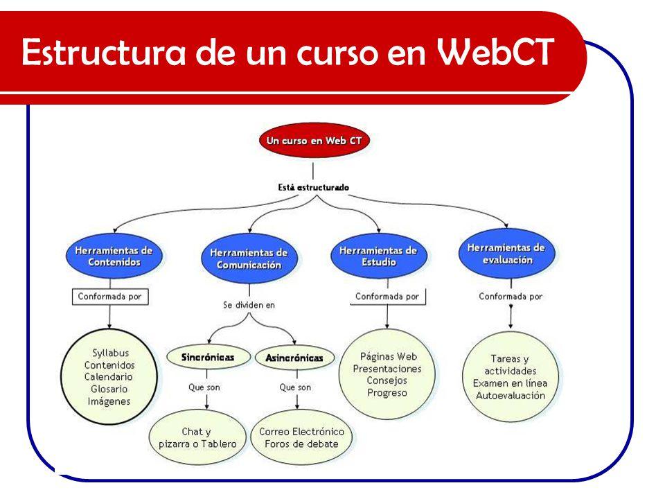 Estructura de un curso en WebCT