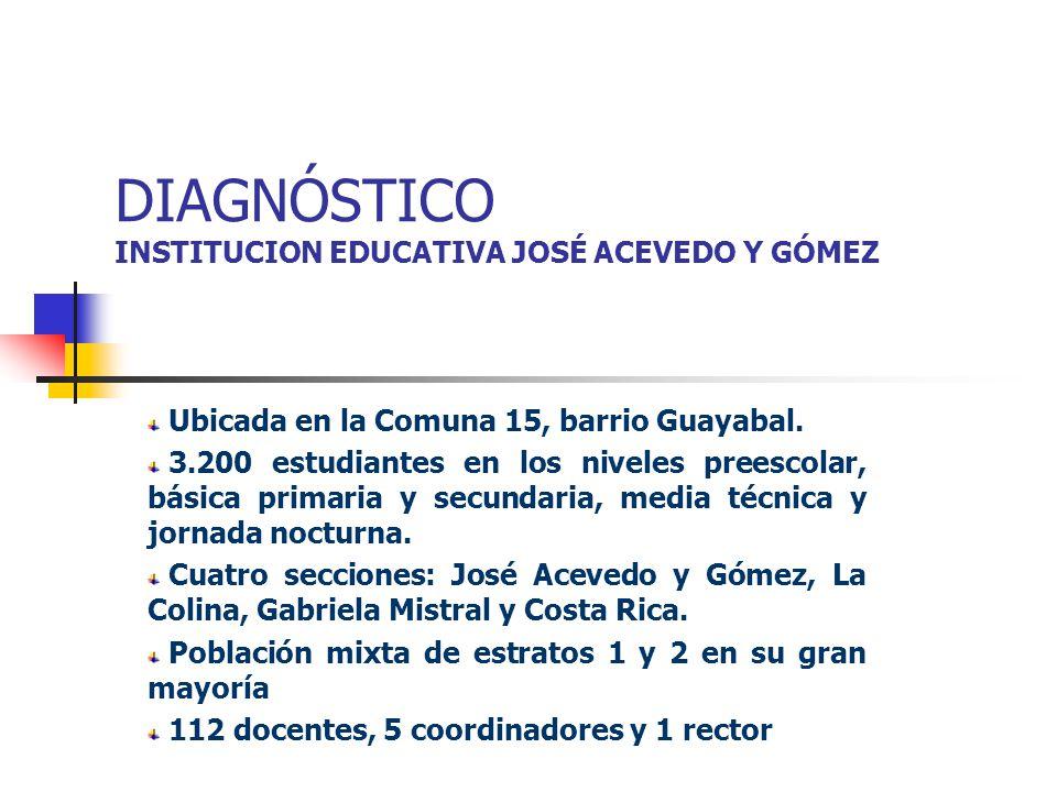 DIAGNÓSTICO INSTITUCION EDUCATIVA JOSÉ ACEVEDO Y GÓMEZ Ubicada en la Comuna 15, barrio Guayabal. 3.200 estudiantes en los niveles preescolar, básica p