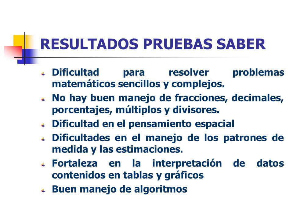 RESULTADOS PRUEBAS SABER Dificultad para resolver problemas matemáticos sencillos y complejos. No hay buen manejo de fracciones, decimales, porcentaje