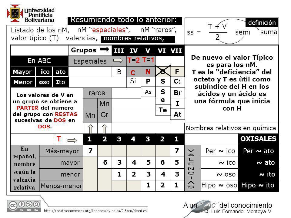 11/06/2014 http://creativecommons.org/licenses/by-nc-sa/2.5/co/deed.es A un Clic del conocimiento I.Q. Luis Fernando Montoya V. Grupo V: Como no hay q