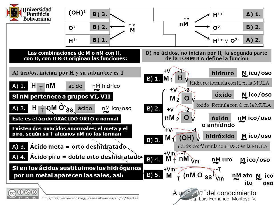 11/06/2014 http://creativecommons.org/licenses/by-nc-sa/2.5/co/deed.es A un Clic del conocimiento I.Q. Luis Fernando Montoya V. ss = 2 T + V suma semi