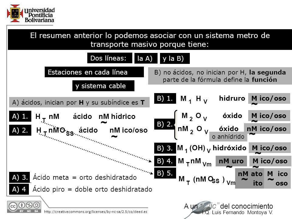 11/06/2014 http://creativecommons.org/licenses/by-nc-sa/2.5/co/deed.es A un Clic del conocimiento I.Q. Luis Fernando Montoya V. hidróxido: fórmula con