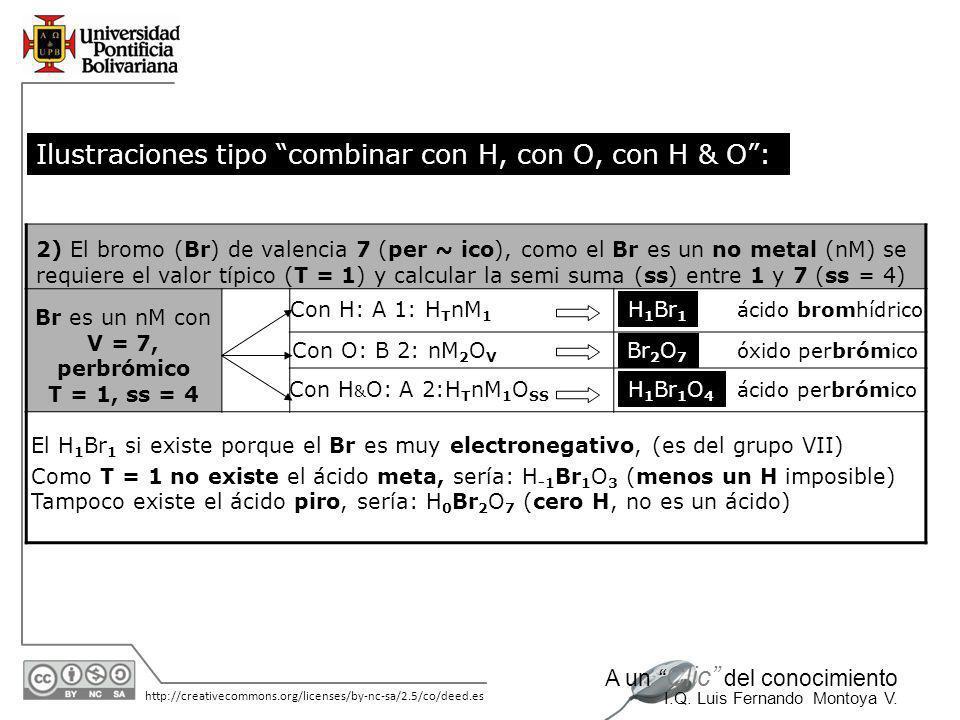 11/06/2014 http://creativecommons.org/licenses/by-nc-sa/2.5/co/deed.es A un Clic del conocimiento I.Q. Luis Fernando Montoya V. Ilustraciones tipo com