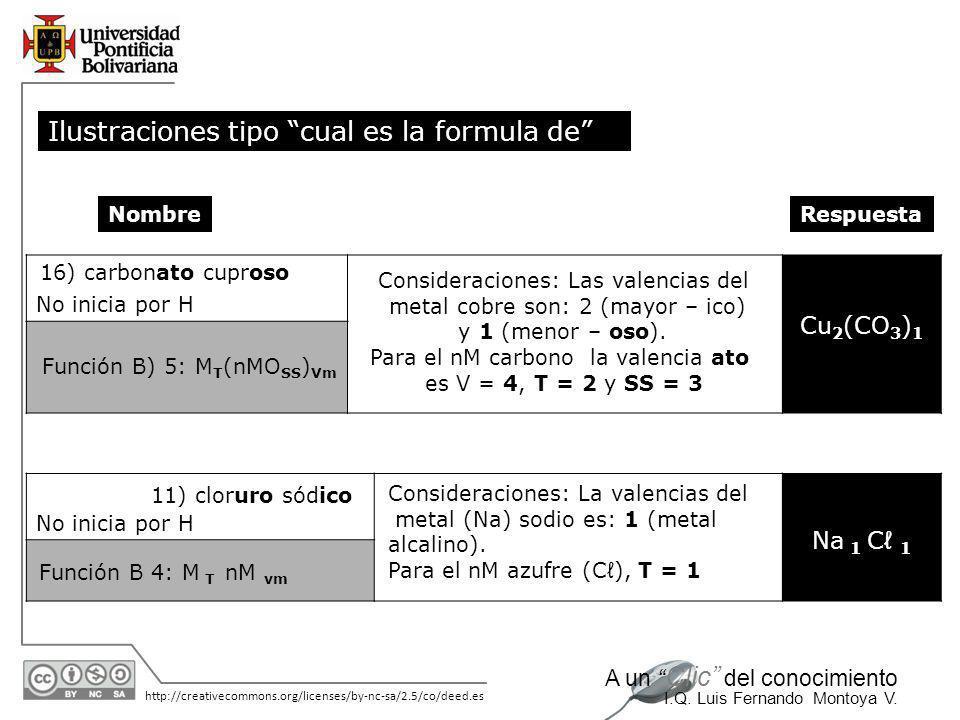 11/06/2014 http://creativecommons.org/licenses/by-nc-sa/2.5/co/deed.es A un Clic del conocimiento I.Q. Luis Fernando Montoya V. 14) nitrato cobaltoso