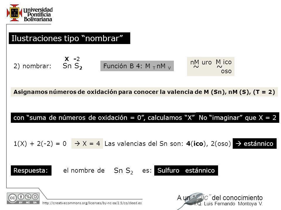 11/06/2014 http://creativecommons.org/licenses/by-nc-sa/2.5/co/deed.es A un Clic del conocimiento I.Q. Luis Fernando Montoya V. 1) nombrar: Pb (S O 3