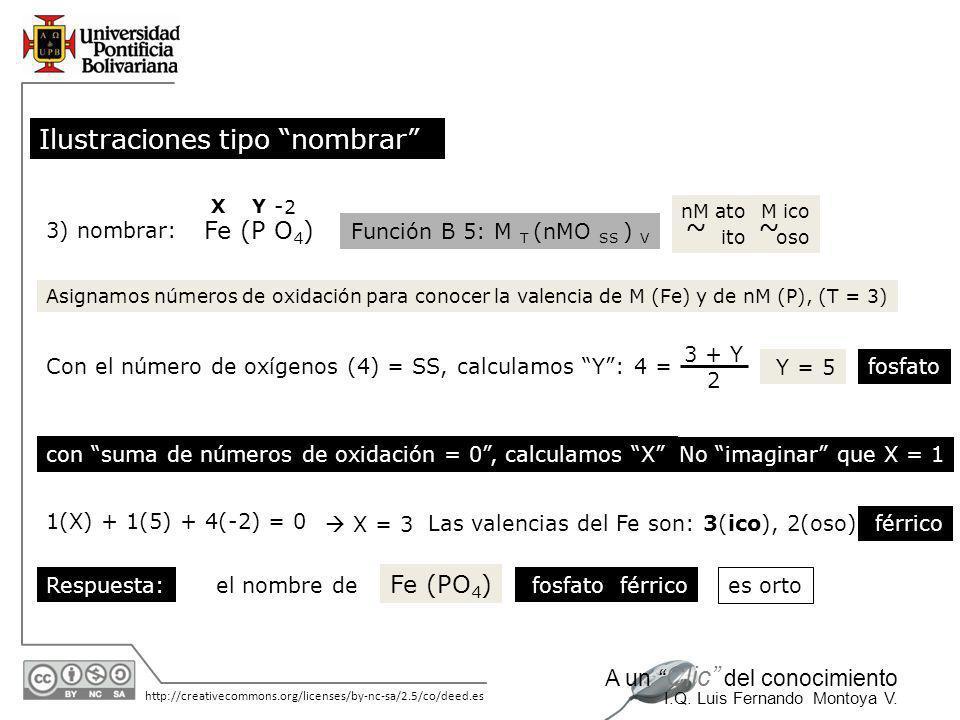 11/06/2014 http://creativecommons.org/licenses/by-nc-sa/2.5/co/deed.es A un Clic del conocimiento I.Q. Luis Fernando Montoya V. 2) nombrar: Sn S 2 Fun