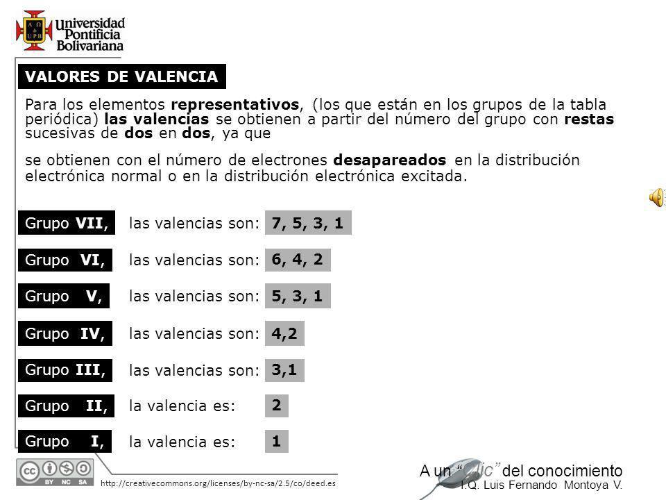 11/06/2014 http://creativecommons.org/licenses/by-nc-sa/2.5/co/deed.es A un Clic del conocimiento I.Q. Luis Fernando Montoya V. Esto es el intercambio