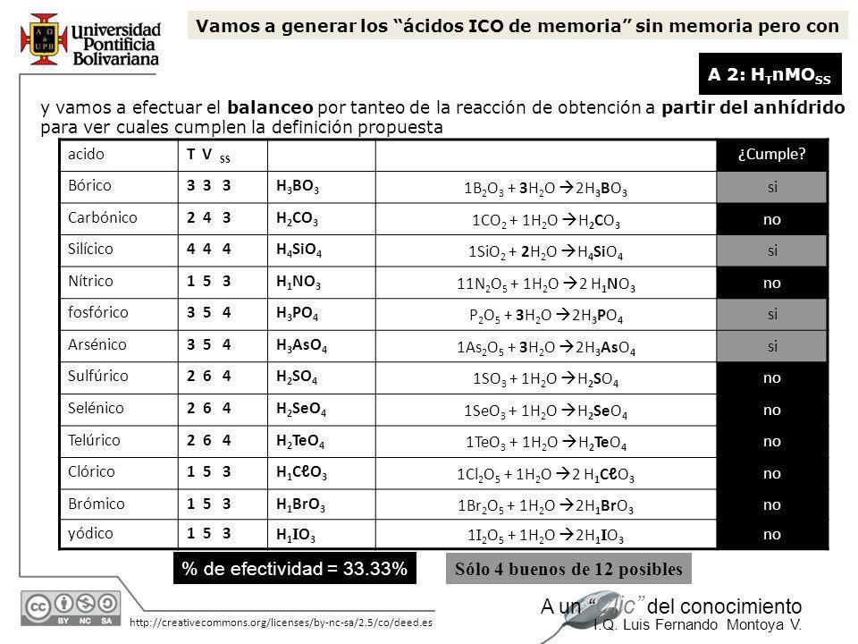 11/06/2014 http://creativecommons.org/licenses/by-nc-sa/2.5/co/deed.es A un Clic del conocimiento I.Q. Luis Fernando Montoya V....sigue el texto: Para