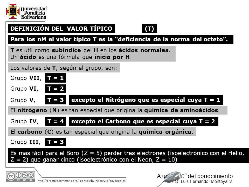 11/06/2014 http://creativecommons.org/licenses/by-nc-sa/2.5/co/deed.es A un Clic del conocimiento I.Q. Luis Fernando Montoya V. Para no memorizar, si