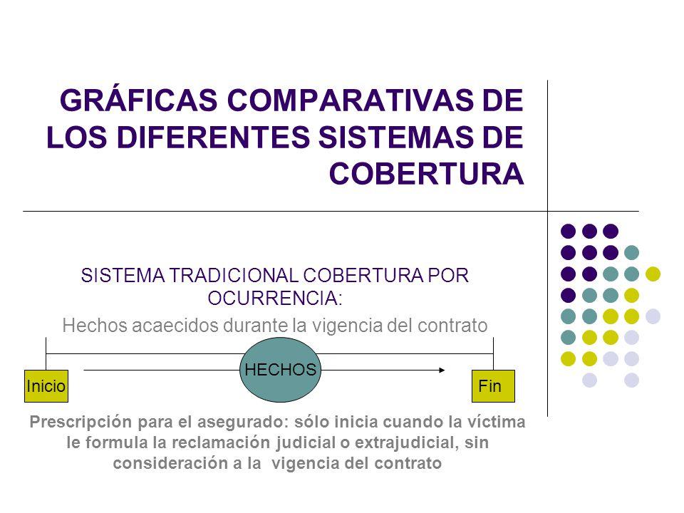 GRÁFICAS COMPARATIVAS DE LOS DIFERENTES SISTEMAS DE COBERTURA SISTEMA TRADICIONAL COBERTURA POR OCURRENCIA: Hechos acaecidos durante la vigencia del c