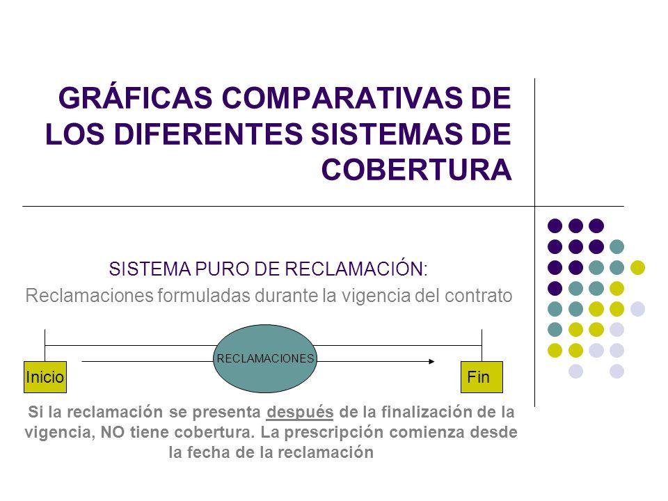 GRÁFICAS COMPARATIVAS DE LOS DIFERENTES SISTEMAS DE COBERTURA SISTEMA PURO DE RECLAMACIÓN: Reclamaciones formuladas durante la vigencia del contrato S