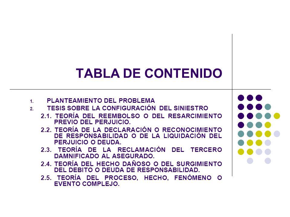 TABLA DE CONTENIDO 1. PLANTEAMIENTO DEL PROBLEMA 2. TESIS SOBRE LA CONFIGURACIÓN DEL SINIESTRO 2.1. TEORÍA DEL REEMBOLSO O DEL RESARCIMIENTO PREVIO DE