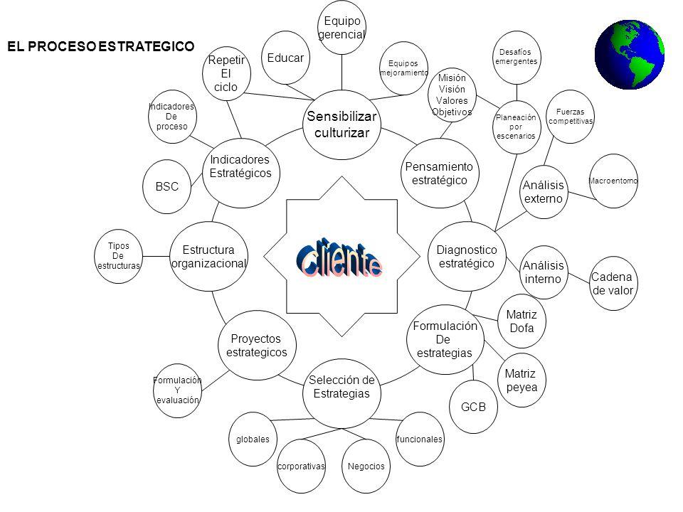 Sensibilizar culturizar Pensamiento estratégico Estructura organizacional Diagnostico estratégico Formulación De estrategias Indicadores Estratégicos Proyectos estrategicos Educar Misión Visión Valores Objetivos Cadena de valor Análisis externo Equipo gerencial Equipos mejoramiento Planeación por escenarios Desafíos emergentes funcionales Análisis interno Matriz Dofa Macroentorno Fuerzas competitivas GCB Negocioscorporativas Matriz peyea globales Selección de Estrategias Tipos De estructuras BSC Formulación Y evaluación Indicadores De proceso Repetir El ciclo EL PROCESO ESTRATEGICO