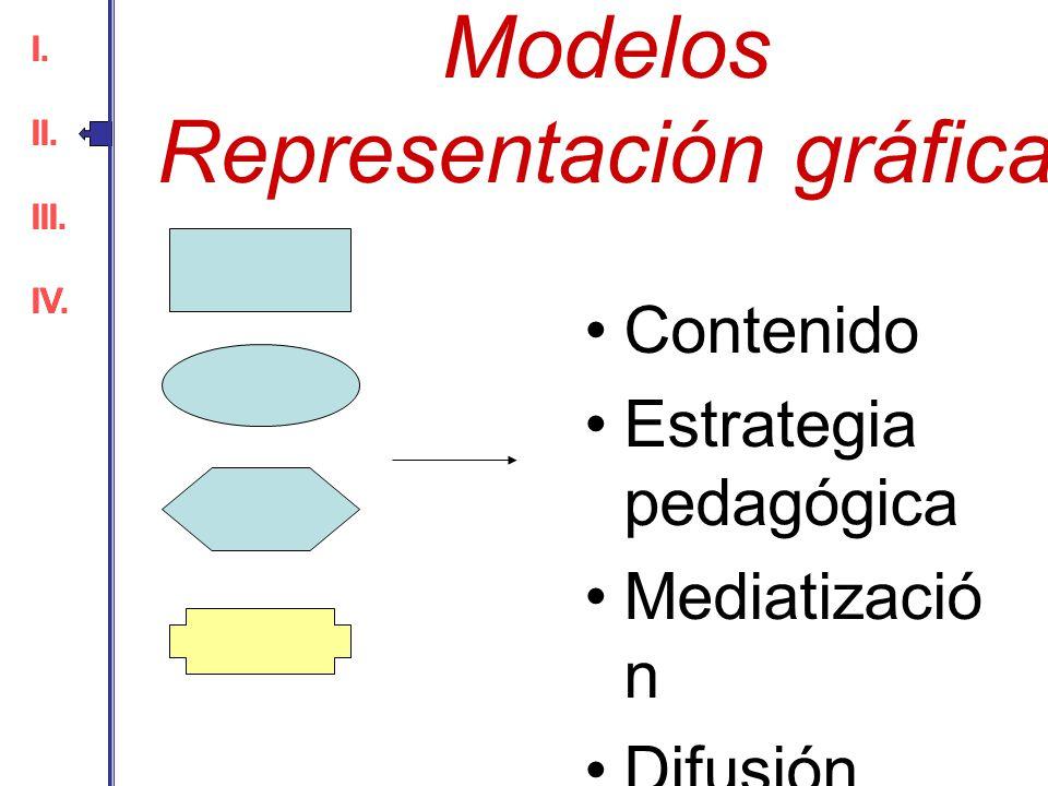 Modelos Representación gráfica Contenido Estrategia pedagógica Mediatizació n Difusión I. II. III. IV. I. II. III. IV.