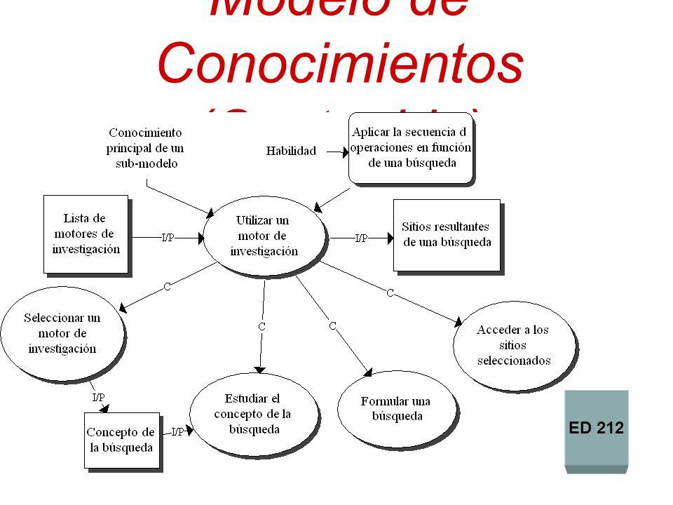 Modelo de Conocimientos (Contenido) ED 212