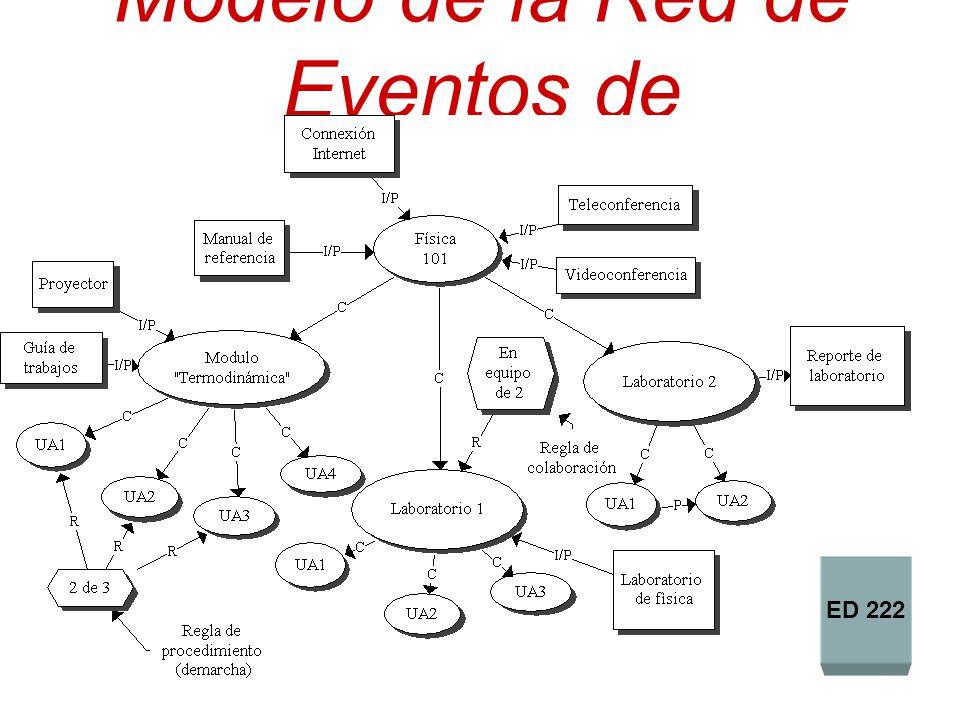 Modelo de la Red de Eventos de Aprendizaje (REA) ED 222