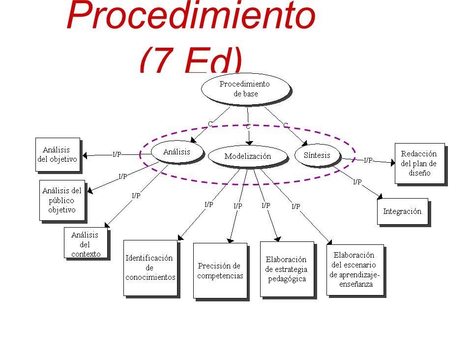 Procedimiento (7 Ed)