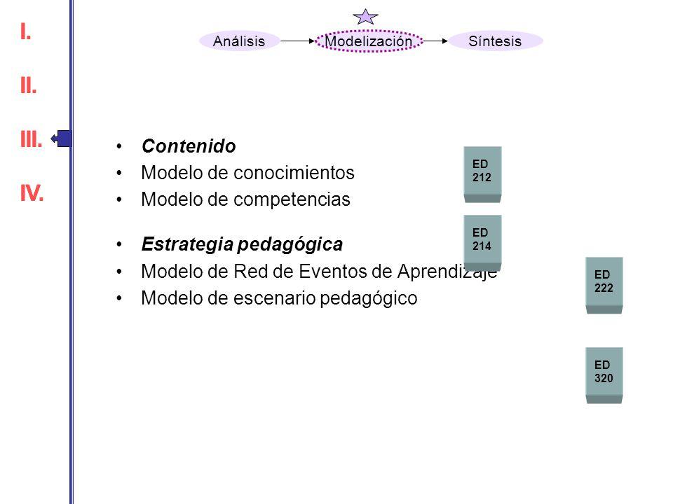 Contenido Modelo de conocimientos Modelo de competencias Estrategia pedagógica Modelo de Red de Eventos de Aprendizaje Modelo de escenario pedagógico
