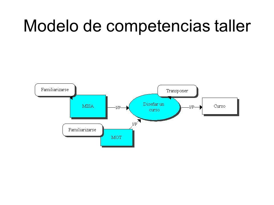 Modelo del Escenario Pedagógico El escenario pedagógico describe las actividades del estudiante y las del tutor.