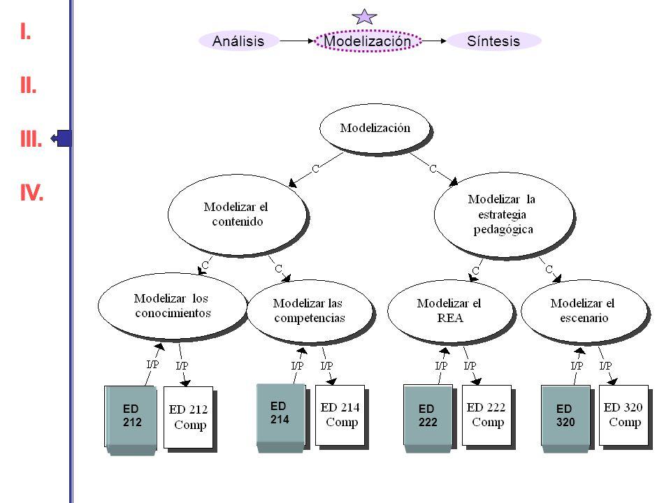 ED 214 ED 320 ED 212 ED 222 I. II. III. IV. I. II. III. IV. Análisis Modelización Síntesis ED 212 ED 214 ED 212