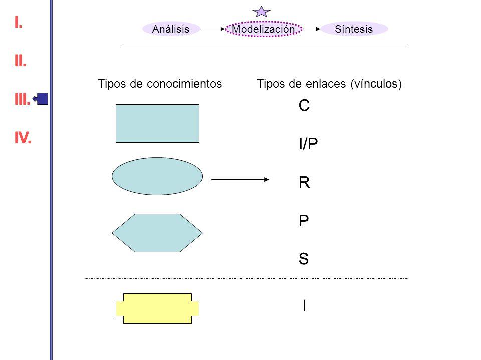 Tipos de conocimientosTipos de enlaces (vínculos) C I/P R P S I C I/P R P S I. II. III. IV. I. II. III. IV. Análisis Modelización Síntesis