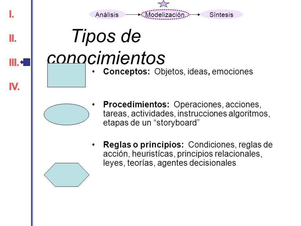 Tipos de conocimientos Conceptos: Objetos, ideas, emociones Procedimientos: Operaciones, acciones, tareas, actividades, instrucciones algoritmos, etap