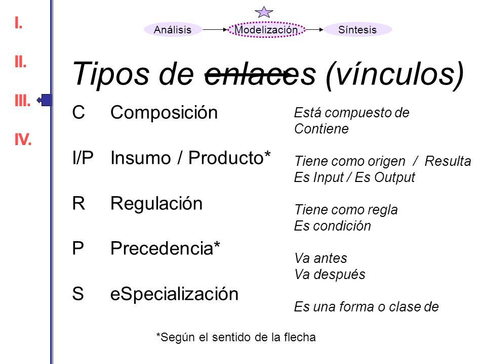 Tipos de enlaces (vínculos) C I/P R P S Está compuesto de Contiene Tiene como origen / Resulta Es Input / Es Output Tiene como regla Es condición Va a