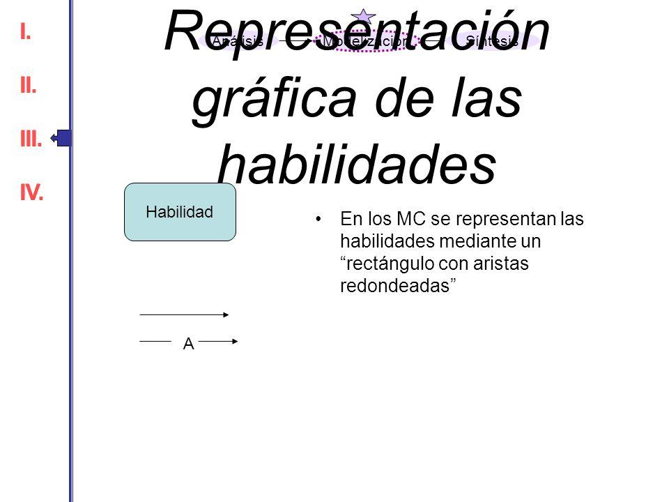 En los MC se representan las habilidades mediante un rectángulo con aristas redondeadas Habilidad A I. II. III. IV. I. II. III. IV. Análisis Modelizac