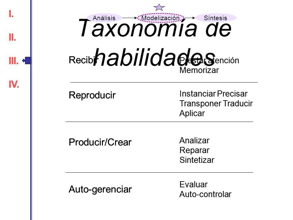 Taxonomía de habilidades Recibir Reproducir Producir/Crear Auto-gerenciar Prestar atención Memorizar Instanciar Precisar Transponer Traducir Aplicar A