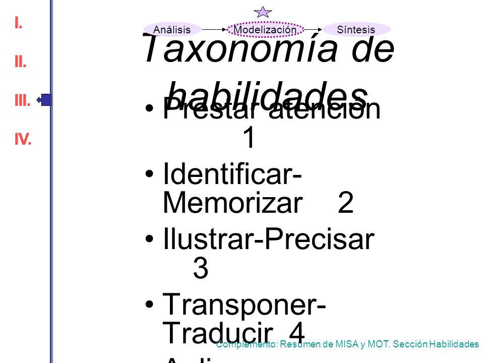 Taxonomía de habilidades Prestar atención 1 Identificar- Memorizar 2 Ilustrar-Precisar 3 Transponer- Traducir 4 Aplicar 5 Analizar 6 Reparar 7 Sinteti