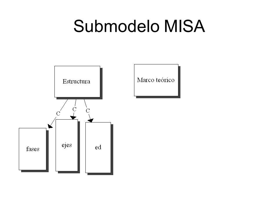 Modelo del Escenario de Aprendizaje ED 320