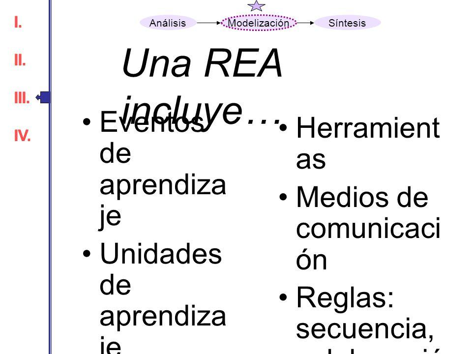 Una REA incluye… Eventos de aprendiza je Unidades de aprendiza je Guías Instrumen to Servicio Locación Producto Herramient as Medios de comunicaci ón
