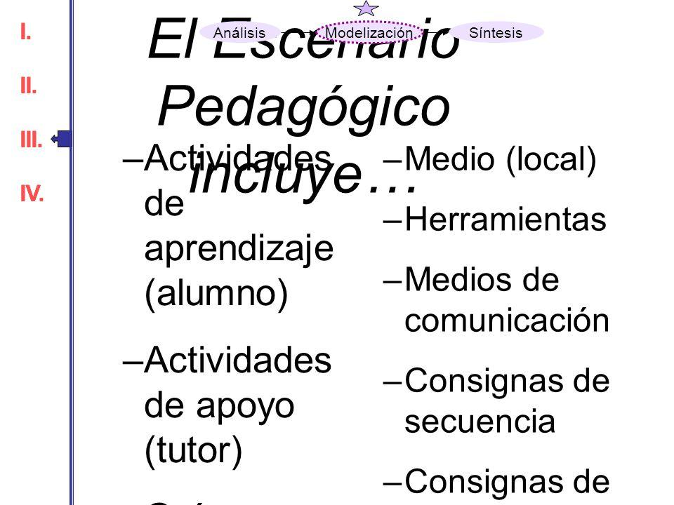 El Escenario Pedagógico incluye… –Actividades de aprendizaje (alumno) –Actividades de apoyo (tutor) –Guías –Instrumentos –Productos –Servicios –Medio