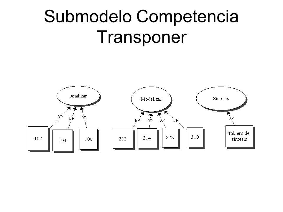 Submodelo Competencia Transponer