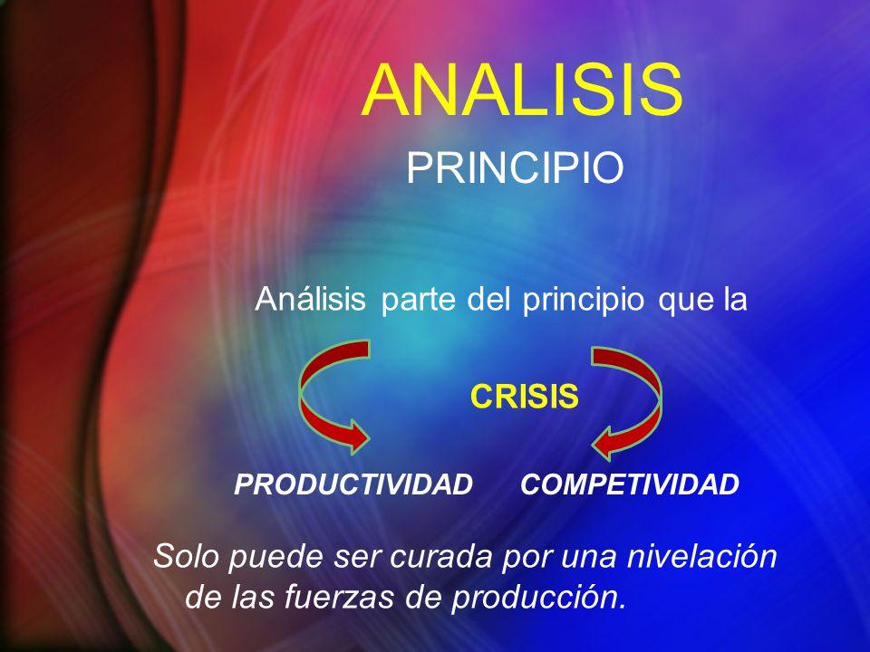 ANALISIS PRINCIPIO Análisis parte del principio que la CRISIS Solo puede ser curada por una nivelación de las fuerzas de producción. PRODUCTIVIDADCOMP