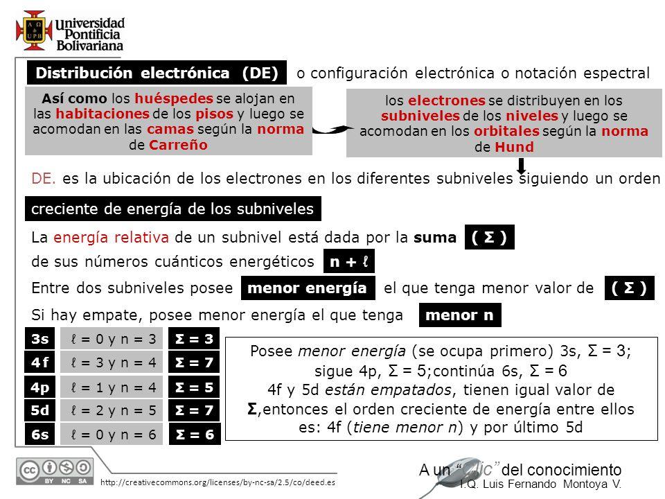 11/06/2014 http://creativecommons.org/licenses/by-nc-sa/2.5/co/deed.es A un Clic del conocimiento I.Q. Luis Fernando Montoya V. DE. es la ubicación de