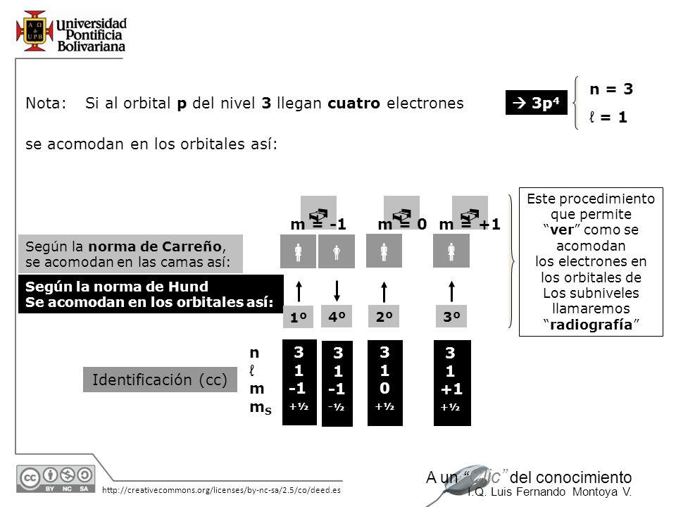 11/06/2014 http://creativecommons.org/licenses/by-nc-sa/2.5/co/deed.es A un Clic del conocimiento I.Q. Luis Fernando Montoya V. Nota:Si al orbital p d
