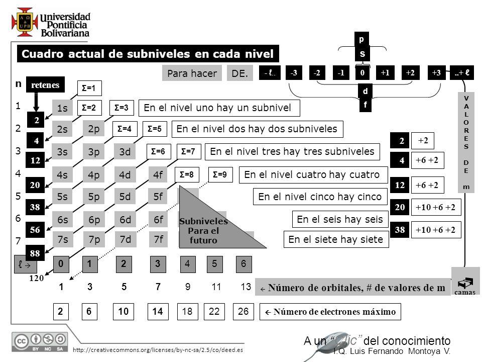 11/06/2014 http://creativecommons.org/licenses/by-nc-sa/2.5/co/deed.es A un Clic del conocimiento I.Q. Luis Fernando Montoya V. Cuadro actual de subni