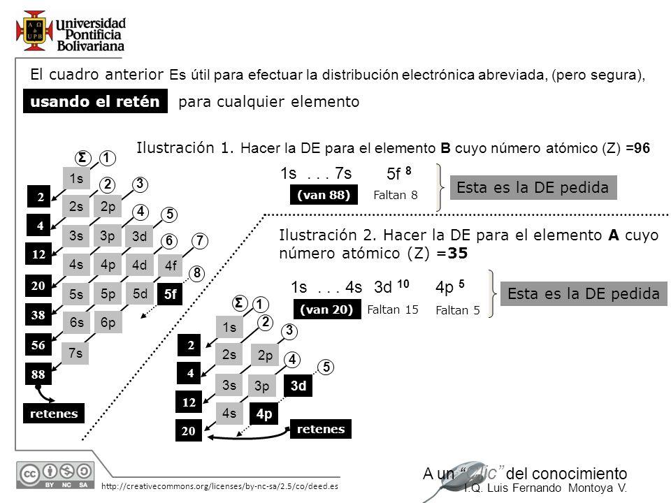 11/06/2014 http://creativecommons.org/licenses/by-nc-sa/2.5/co/deed.es A un Clic del conocimiento I.Q. Luis Fernando Montoya V. El cuadro anterior Es