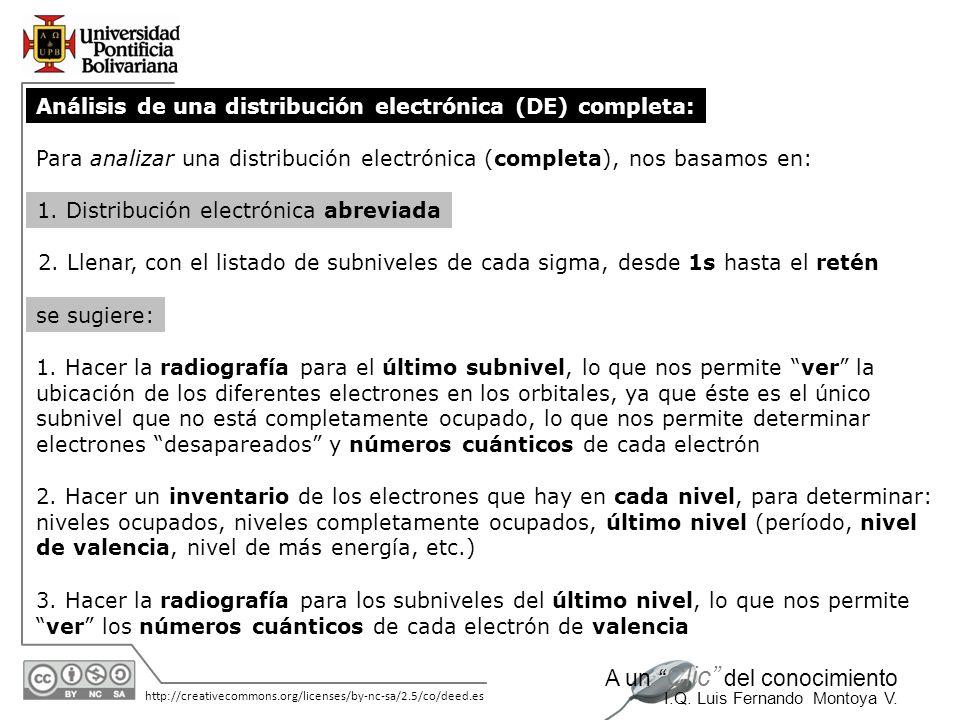11/06/2014 http://creativecommons.org/licenses/by-nc-sa/2.5/co/deed.es A un Clic del conocimiento I.Q. Luis Fernando Montoya V. Análisis de una distri