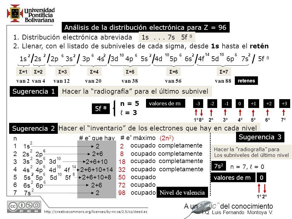 11/06/2014 http://creativecommons.org/licenses/by-nc-sa/2.5/co/deed.es A un Clic del conocimiento I.Q. Luis Fernando Montoya V. Hacer el inventario de
