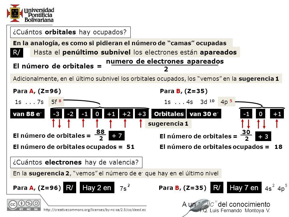 11/06/2014 http://creativecommons.org/licenses/by-nc-sa/2.5/co/deed.es A un Clic del conocimiento I.Q. Luis Fernando Montoya V. ¿Cuántos orbitales hay